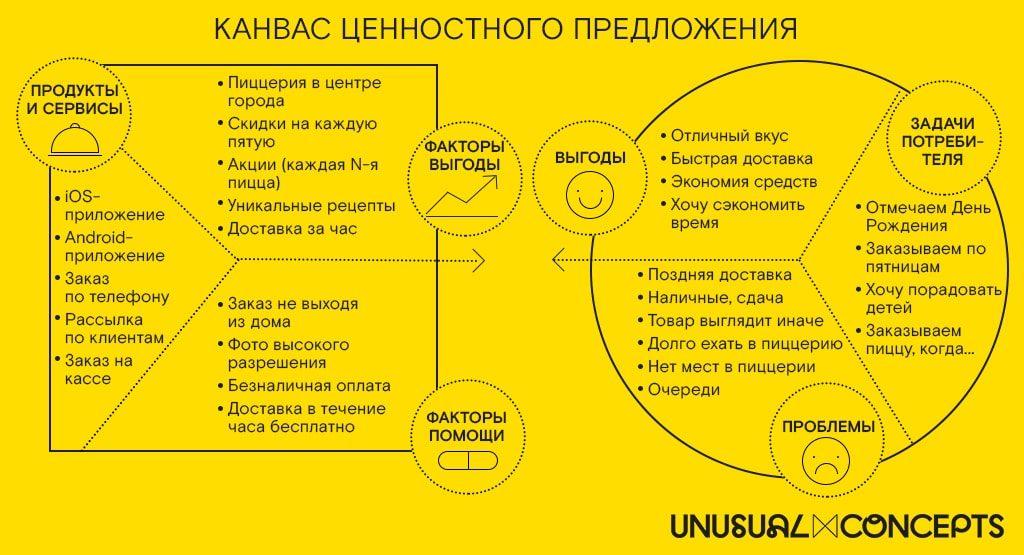 Как определить Продукт в Скраме